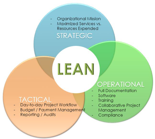 Figure 5. LEAN Considerations