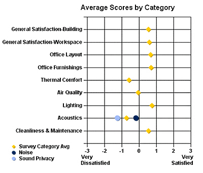 graph recording acoustical satisfaction in the workplace with average scores by category from very dissatisfied to very satisfied