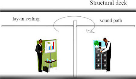 Graphic showing sound traveling over partitioned walls via a sound path arrow from the lay in ceiling, structual deck is noted at the top, with lay in ceiling noted on the left with a man below standing by a desk; on the right sound path is noted with a man below at filing cabinets