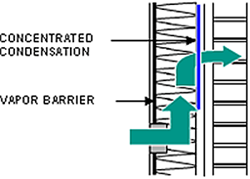 Figure showing air moving throught the vapor barrier, up through the wall and leaving concentrated condensation in the wall