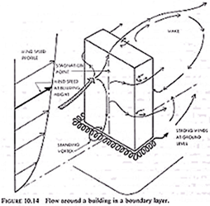 Figure showing flow around a building in a boundary layer