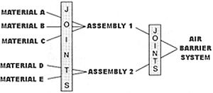 Figure showing materials A, B, C, D, and E passing through joints, and then they become assmemblies 1 and 2. These pass through another set of joints and become an air barrier system.