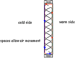 Figure showing the air movement within an enclosure that has warm air and cold air on either side