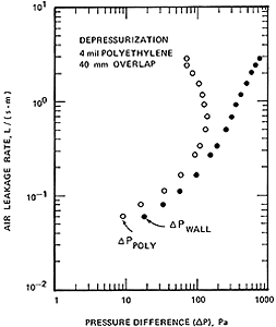 Line graph: As the Air Leakage Pressure rises from 10(sup-2) to 10(sup1) and as the pressure difference rises from 1 to 1,000, the polyethylene's pressure increases while the pressure difference increases. Before reaching the air leakage rate of 10(sup0) the pressure difference of the polyethylene begins to decrease. As the presure difference of the wall increases, the air leakage rate increases.