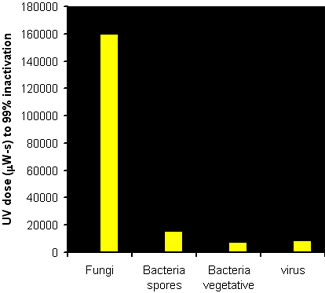 Bar graph showing fungi's levels (UV dose (µW-s) to 99% inactivation) at the 160,000 level. Bacteria spores's, bacteria vegetative's, and virus' levels (UV dose (µW-s) to 99% inactivation) are less than 20,000.