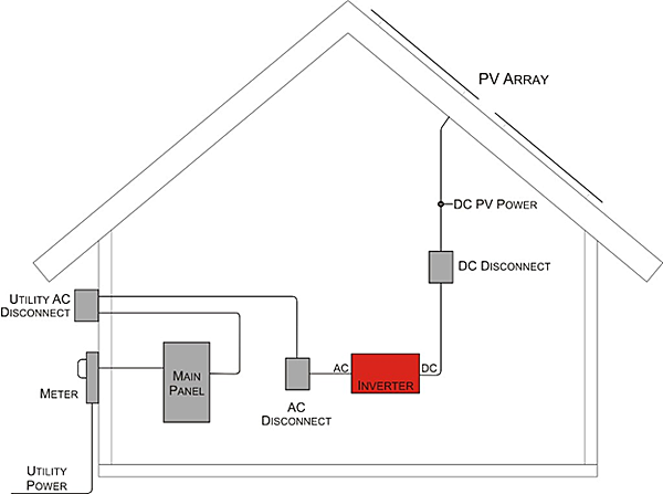 Simple schematic showing the main components of a PV system and how it is typically incorporated into a building