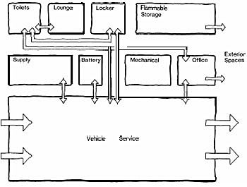 Functional relationship chart of Drive-through Maintenance Area