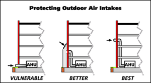 Graphic labeled Protecting Outdoor Air Intakes showing three systems noted as vulnerable, better and best showing the AHU most vulnerable when the opening for air intake is directly beside it, better with the opening above the AHU, and best with the opening even higher above the AHU