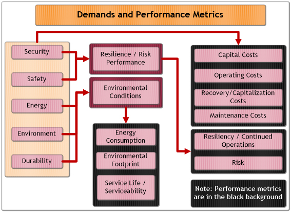 Organizational chart of demands and performance metrics