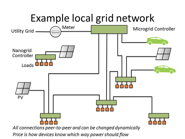Microgrids can enhance systems efficiency by allowing for dynamic interactions among distributed energy resources, the utility grid, and loads