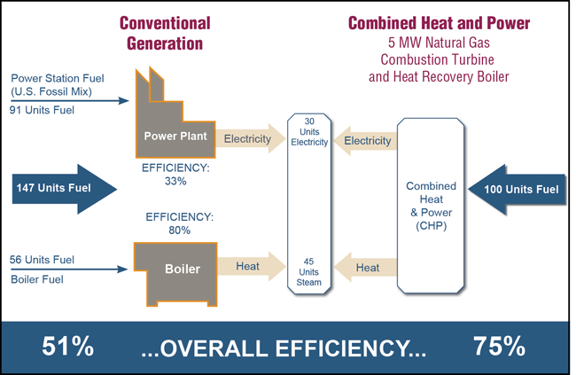 Combined Heat and Power (CHP) systems have the potential not only to save energy and reduce building operating costs but also to enhance building operational resilience and grid reliability.