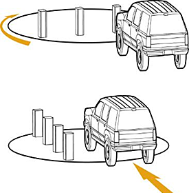 illustration of turntable mounted bollards, top figure shows a car stopped in front of the row of bollards and a clockwise arrow showing the direction the bollards/turntable will turn, bottom figure shows the bollards along the left side of the car after the turntable has moved and an arrow behond the car showing that the path is now clear