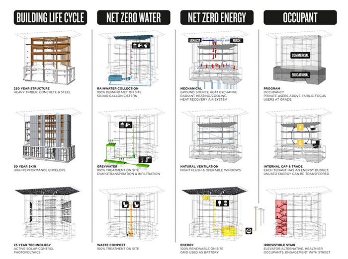 Bullitt Center sustainable strategies, infographic showing Building Life Cycle, Net Zero Water, Net Zero Energy, and Occupant