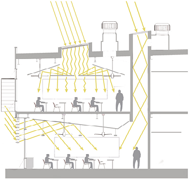 graphic depicting daylight enterting the classroom from the clerestory windows and the light shaft at the core of the building.