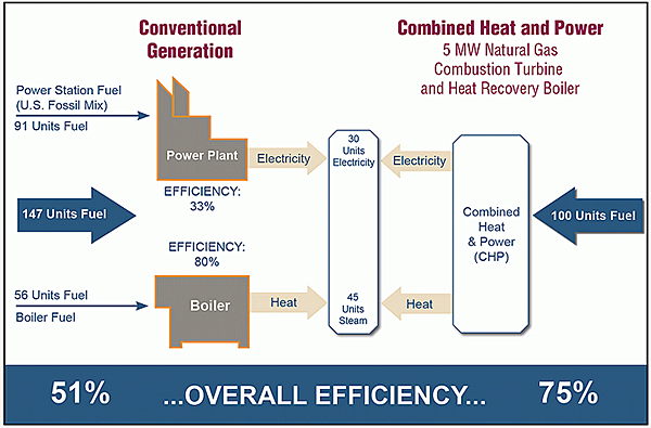 illustration of conventional generation having an overall efficiency of 51 percent vs chp overall efficiency of 75 percent