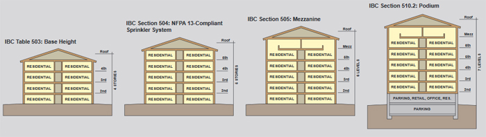 Infographic of IBC Table 503: Base Height; IBC Section 504: NFPA 13-Compliant Sprinkler System; IBC Section 505: Mezzanine; and IBC Section 510.2: Podium