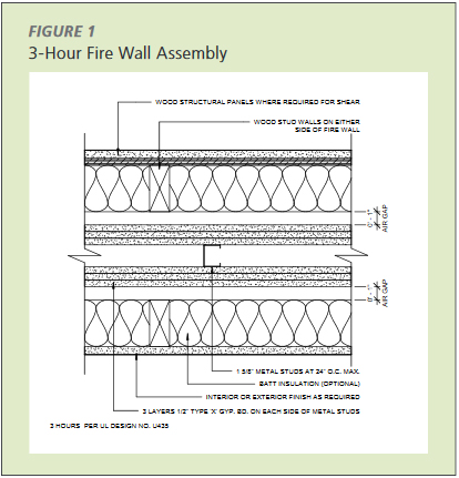 3-hour firee wall assembly achieved by using assembly U435