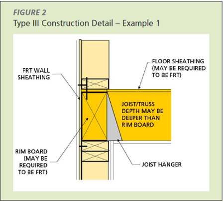 Type III Construction Detail - Example 1 a solid sawn, glulam or engineered rim board is used to create continuity of the two-hour rating through the plane of the wall by using the charring capability of the rim board calculated using Chapter 16 of the NDS