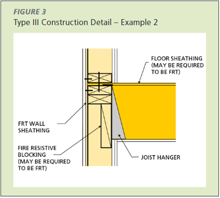 Type III Construction Detail - Example 2 using a continuous 2x block to achieve one hour of fire resistance, again calculated using Chapter 16 of the NDS. The second hour of resistance is provided by the horizontally-applied drywall on the underside of the floor. While the two layers of drywall may not be in the plane of the wall, there are still two hours of fire endurance provided.