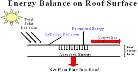 Graph of energy balance on roof surface. The roof surface layer absorbs partial solar radiation, and which becomes the net heat flux into the roof. The total solar radiation is reflected and part of it becomes re-emitted energy once it has contacted the roof surface layer. The combination of the re-emitted energy and reflected radiation on the roof surface layer creates convection.