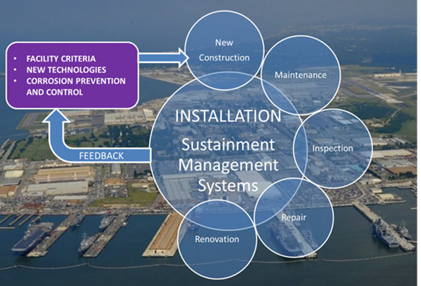 Installation of Sustainment Management Systems Lifecycle