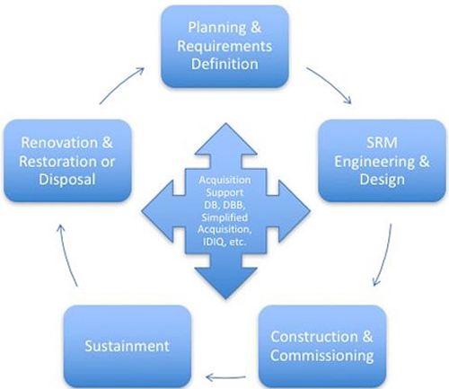 A flowchart titled Acquisition & the Facilities Life Cycle. Going clockwise, the flowchart starts with Planning & Requirements Definition, SRM Engineering & Design, Construction & Commissioning, Sustainment, Renovation & Restoration or Disposal, and Acquisition Support DB, DBB, Simplified Acquisition, IDIQ, etc..