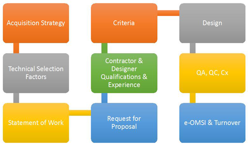 A flowchart that displays fitting the pieces together to create a durable and sustainable project that meets requirements. Chart starts with Acquisition Strategy, Technical Selection Factors, Statement of Work, Request for Proposal, Contractor & Designer Qualifications & Experience, Criteria, Design, QA, QC, Cx, and e-OMSI & Turnover.