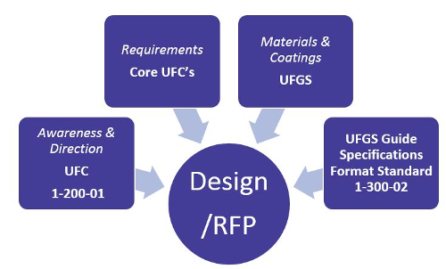 A flowchart of The Criteria Process.  The center of the chart reads Design/RFP.  Then on the going around the center it reads: Requirements Core UFC's, Materials & Coating UFGS, UFGS Guide Specifications Format Standard 1-300-02.