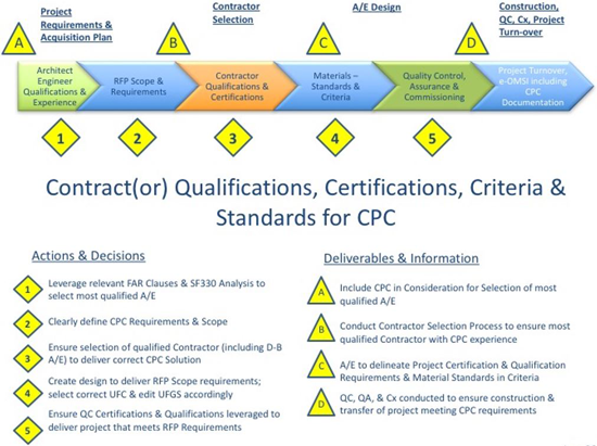 Figure 4: Contract(or) Qualifications, Certifications, Criteria & Standards for CPC