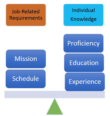 Image of graph Balancing Job and Individual Needs and Objectives