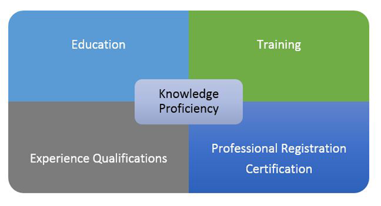 A chart showing Knowledge and Expertise Relationships using education, training, experience qualifications, professional registration certification.