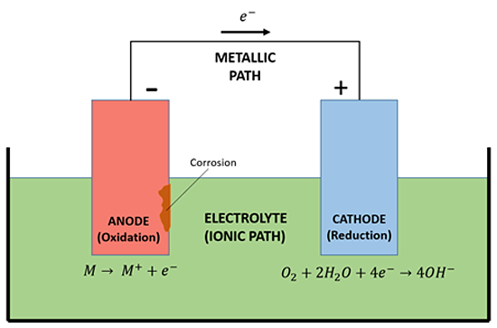 Figure 3 - Basic Corrosion Cell