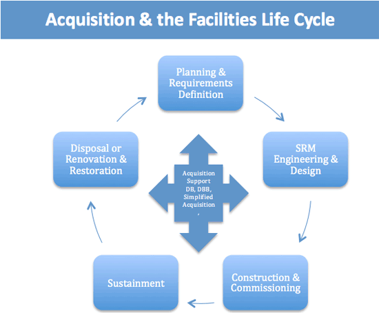 Flow chart of acquisition and the facilities life cycle: Planning & Requirements Definition, SRM Engineering & Design, Contruction & Commissioning, Sustainment, and Disposal or Renovation & Restoration surround Aquisition Support DB, DBB, Simplified Acquisition