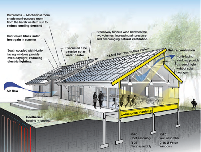Net Zero Energy, Water and Waste Diagram