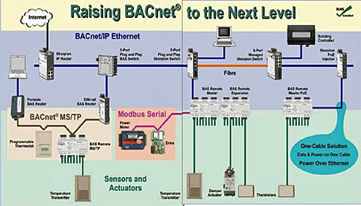 Infographic titled Raising BACNet to the Next LevelA and depicting a BAS using power over ethernet