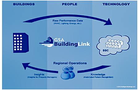 GSA Smart Buildings Concept showing the flow between buildings, people, and technology with GSA Building Link in the cneter