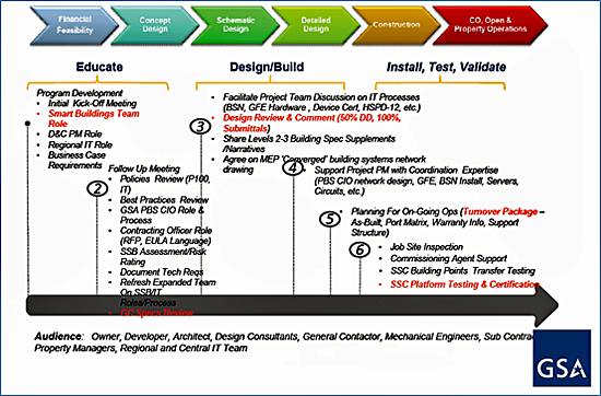 Infograpic illustrating the GSA Smart Buildings Life Cycle Approach, divided ito three sections, Educate, Design/Build, and Install, Test, Validate