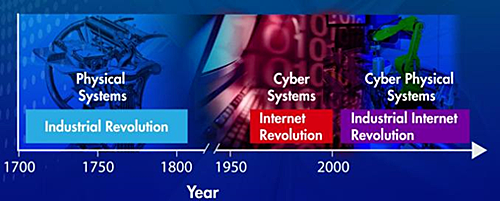 CPS Timeline Contex-from 1700 to about 1950 marks Physical Systems and is named the Industrial Revolution, 1950 to 2000 marks Cyber Systems and is named the Internet Revolution, finally, 2000 and beyond marks Cyber Physical Systems and is named the Industrial Internet Revolution
