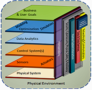 Graphic depicting CPS Referece Architecture: The Physical Environment shows 6 levels starting with Physical System, Sensor and Actuators are above that, then Control System(s), next is Data Analytics, above that is Medeling, Optimization and Simulation, with Business and User goals at the top level. On the right side are Interoperability, then Security, Cybersecurity, Physical, Safety and Resiliency, followed by Human System Interaction, Data and Data Services, and Networking and Communications