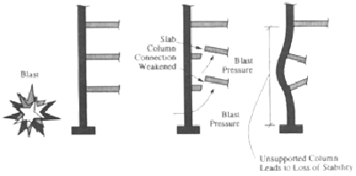 Weakened connection diagram showing the slab columns connections weakened under the blast pressure therefore allowing the unsupported columns to lead to a loss of stability.
