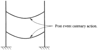 Drawing of two vertical beams showing the horizontal beam in a catenary action or u-shaped curves