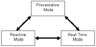 Mode interrelations between preventative mode, reactive mode, and real-time mode