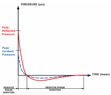 Graph depicting air-blast pressure time history