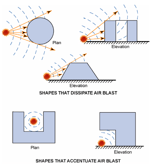 Schematics showing the effect of building shape on air-blast impacts