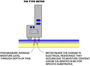 Diagram of the operation of a pin type meter