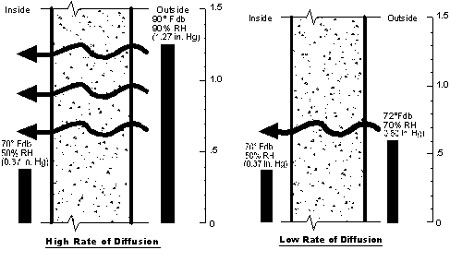 Illustration of high and low rates of diffusion through walls