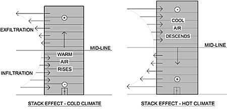 Stack effect in cold and hot climates