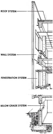 Line drawing illustrating the four building envelope systems: roof, wall, fenestration adn below grade