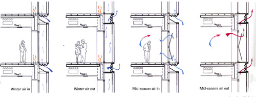 Illustration of hybrid mechanical and natural ventilation with double skin facade