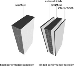 Illustration showing fixed performance capability from a single material wall structure and limited performance capability from a wall with a single material with exterior and interior finishes